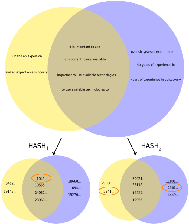 Each document from Example 1 is represented by a circle.  Shingles shown in the intersection are common to both documents.  Only a subset of shingles are shown due to space constraints.  Result of two hash functions being applied to shingles is shown with last 34 digits dropped.  Minimum hash value for each document is circled in orange.  The first hash function selects a shingle common to both documents.  The second selects a shingle that exists only in the right document (minimum hash values for the docs don't match).